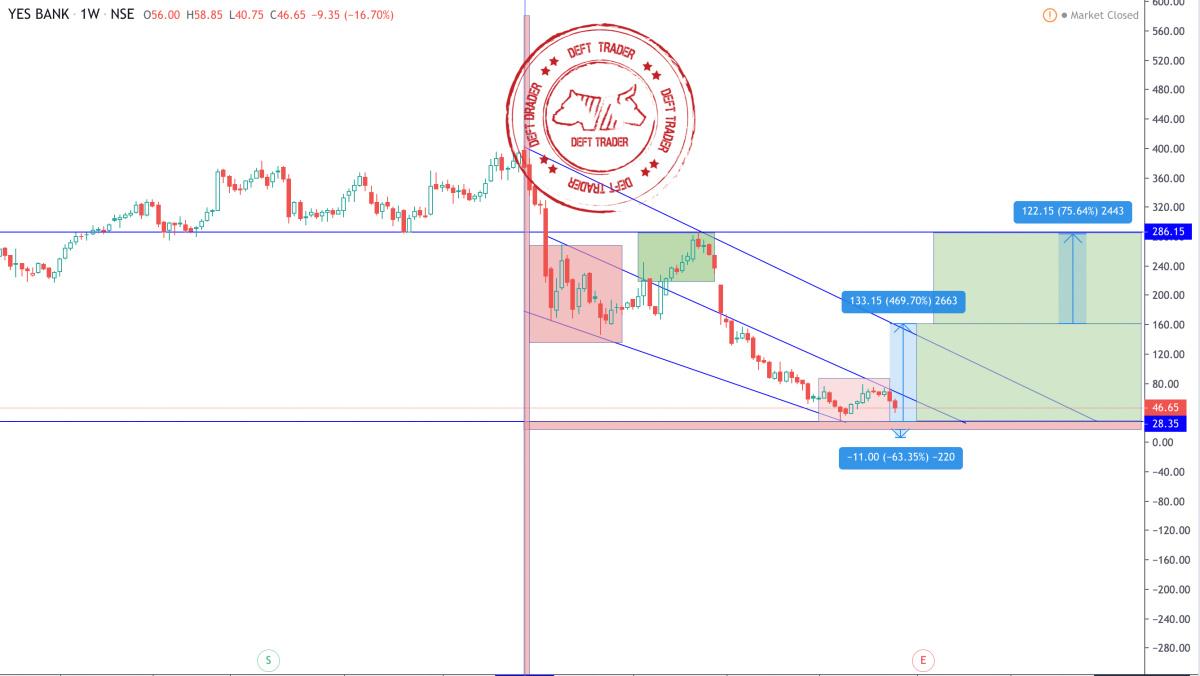 YESBANK - chart - 481655