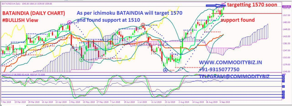 BATAINDIA - chart - 349709
