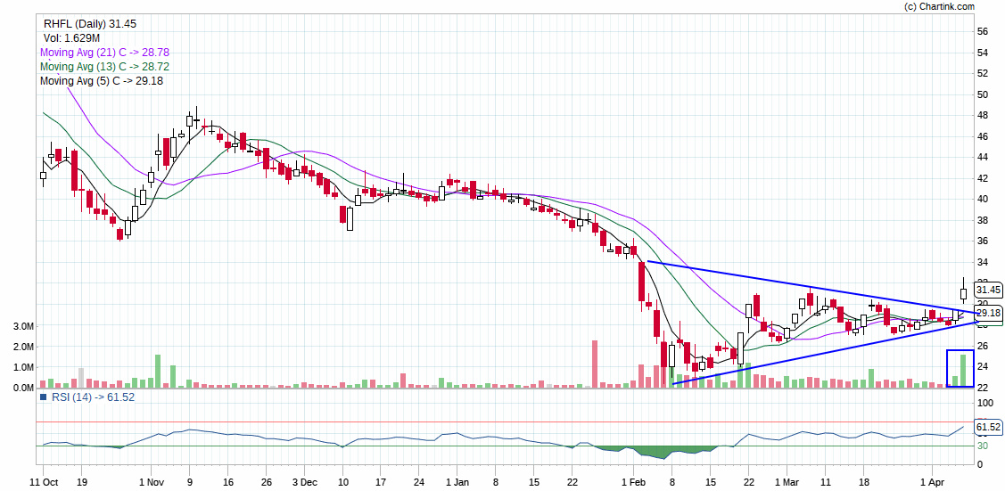 RHFL - chart - 135040
