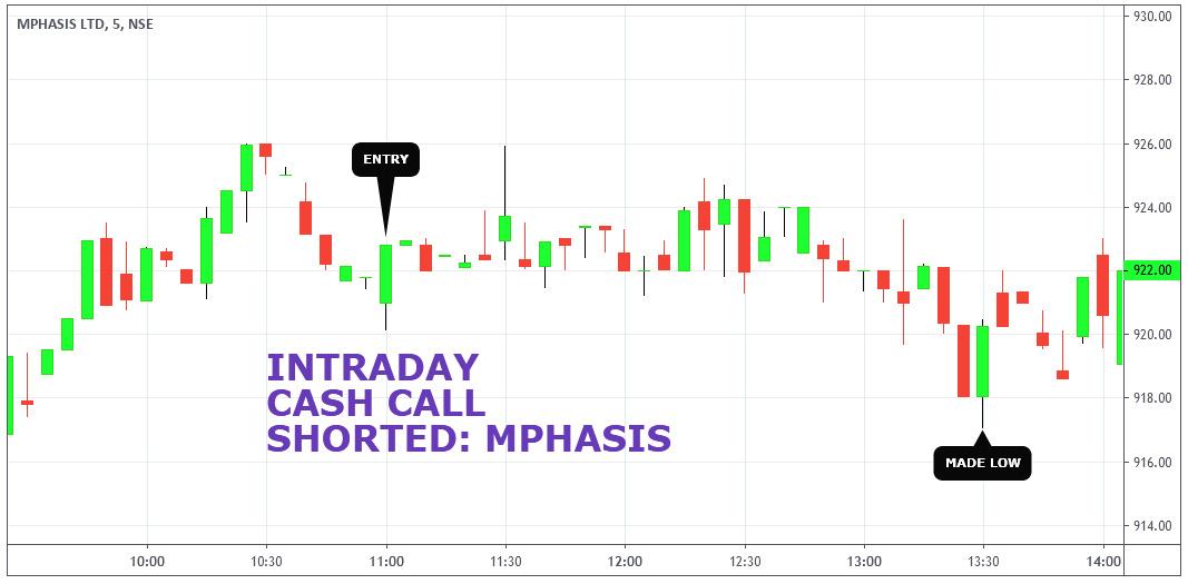 MPHASIS - chart - 275048