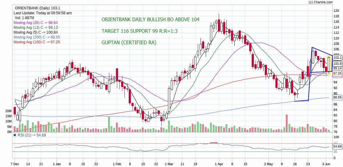ORIENTBANK - chart - 208296