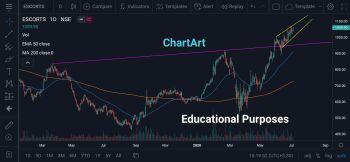 ESCORTS - chart - 984928