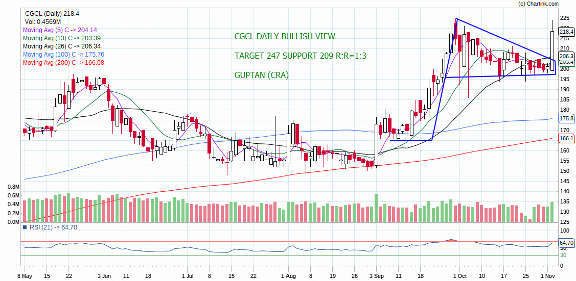 CGCL - chart - 424354
