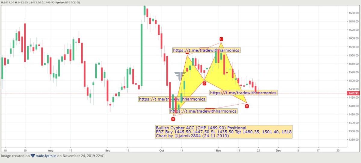 ACC - chart - 452175