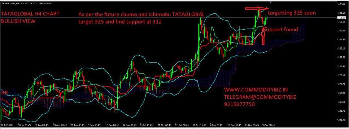 TATAGLOBAL - chart - 467090