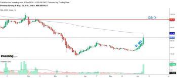 BOMDYEING - chart - 870831