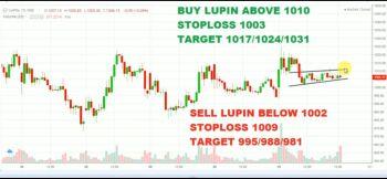 LUPIN - chart - 1400961