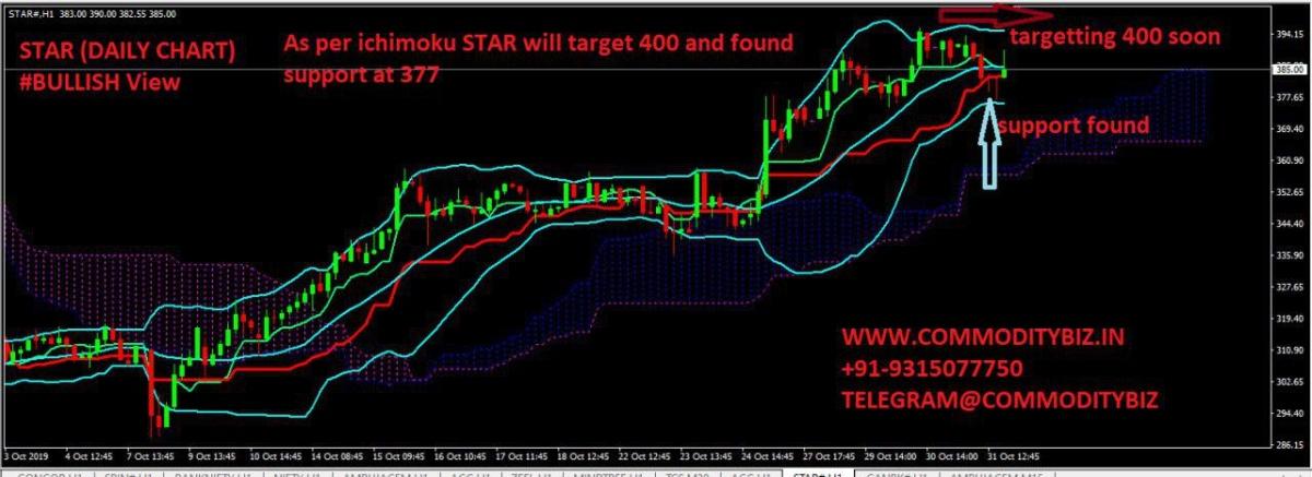 STAR - chart - 419944