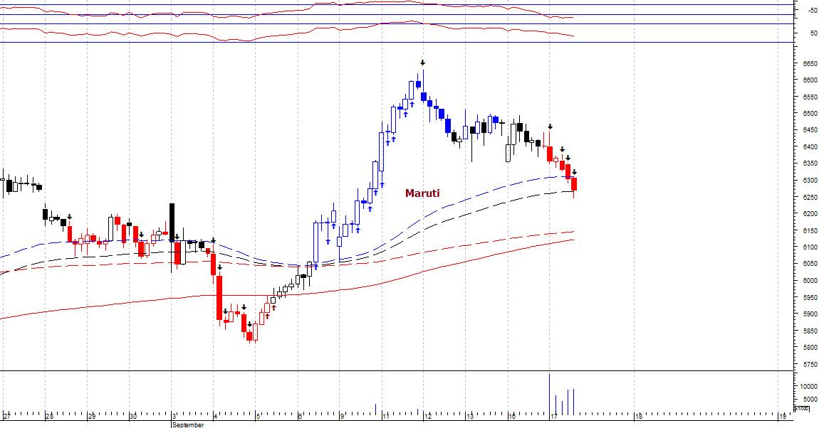 MARUTI - chart - 362265