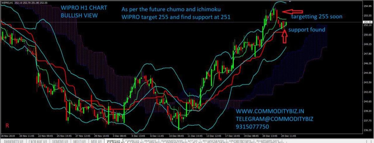 WIPRO - chart - 496109