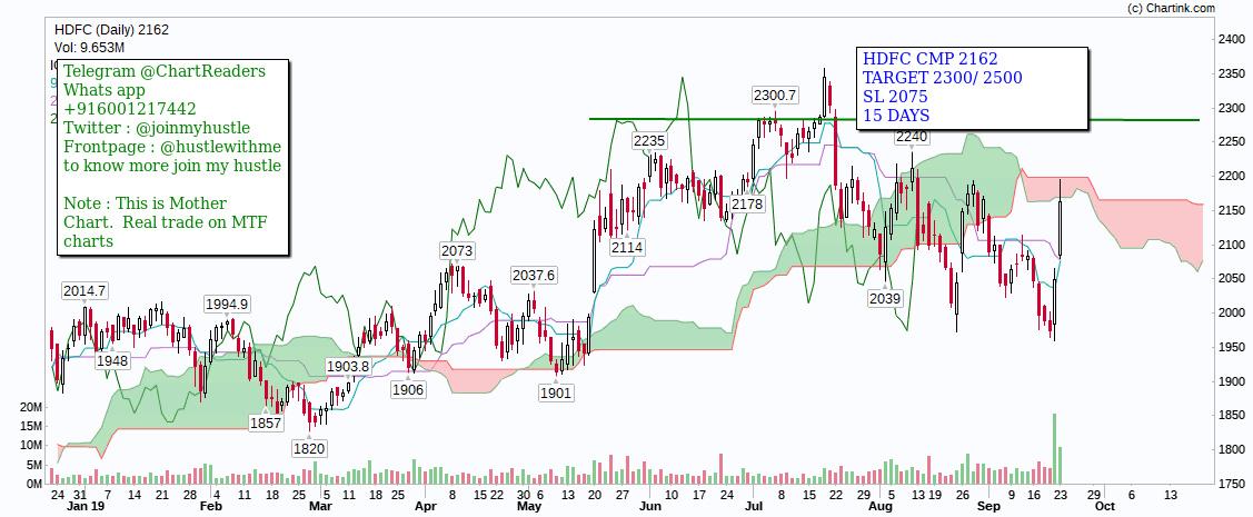 HDFC - chart - 372346