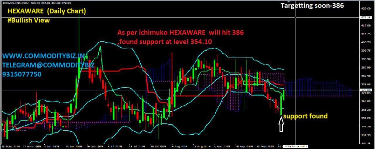 HEXAWARE - chart - 397790