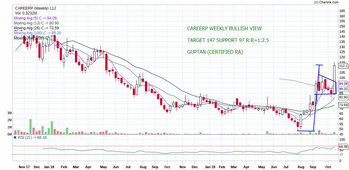 CAREERP - chart - 414559