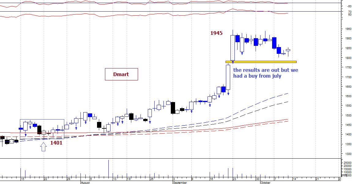 DMART - chart - 396547