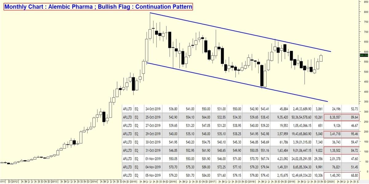 ALEMBICLTD - chart - 426479
