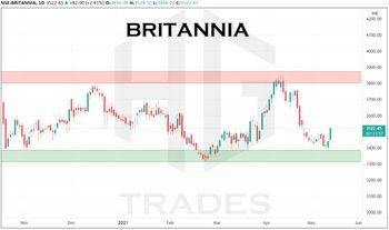 BRITANNIA - chart - 3068403