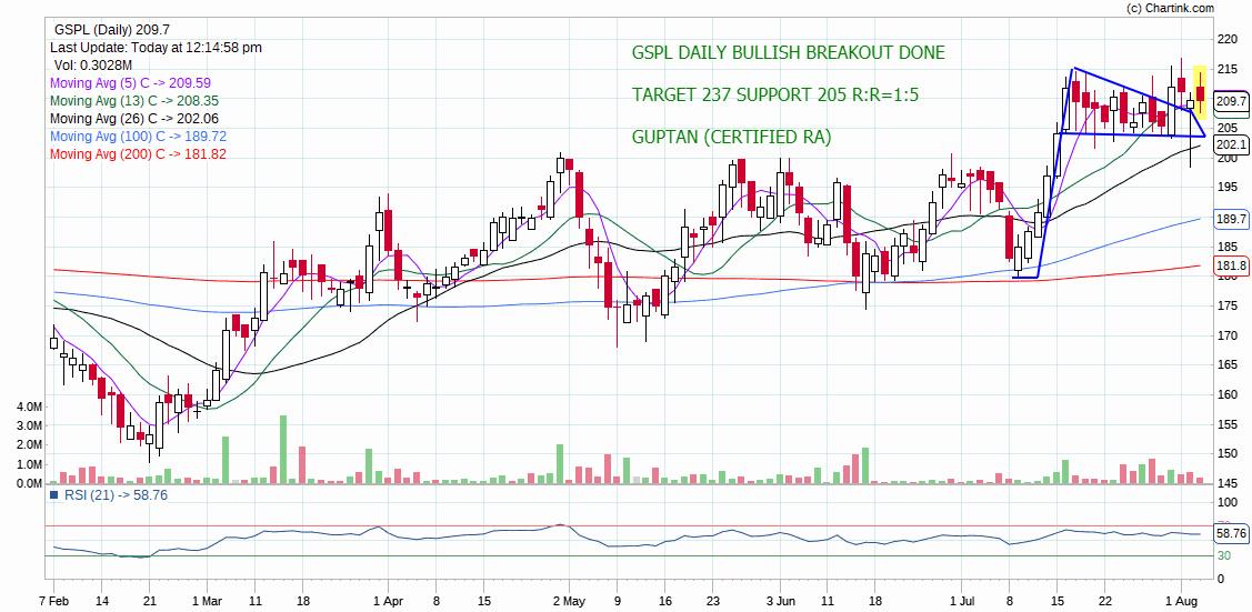 GSPL - chart - 299267