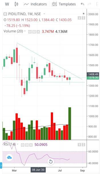 PIDILITIND - chart - 1131721