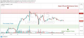 LT - chart - 1677379
