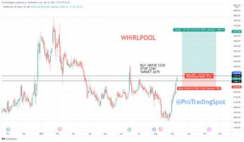 WHIRLPOOL - chart - 4606575