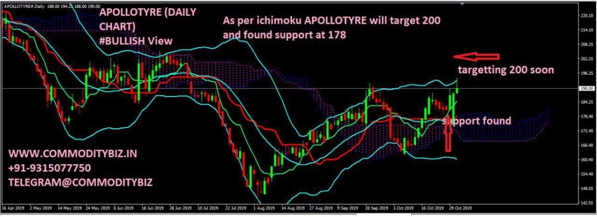 APOLLOTYRE - chart - 419942