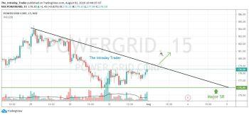 POWERGRID - chart - 1101758
