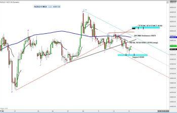 MCX:GOLD - chart - 788622