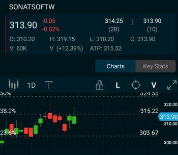 SONATSOFTW - chart - 527924