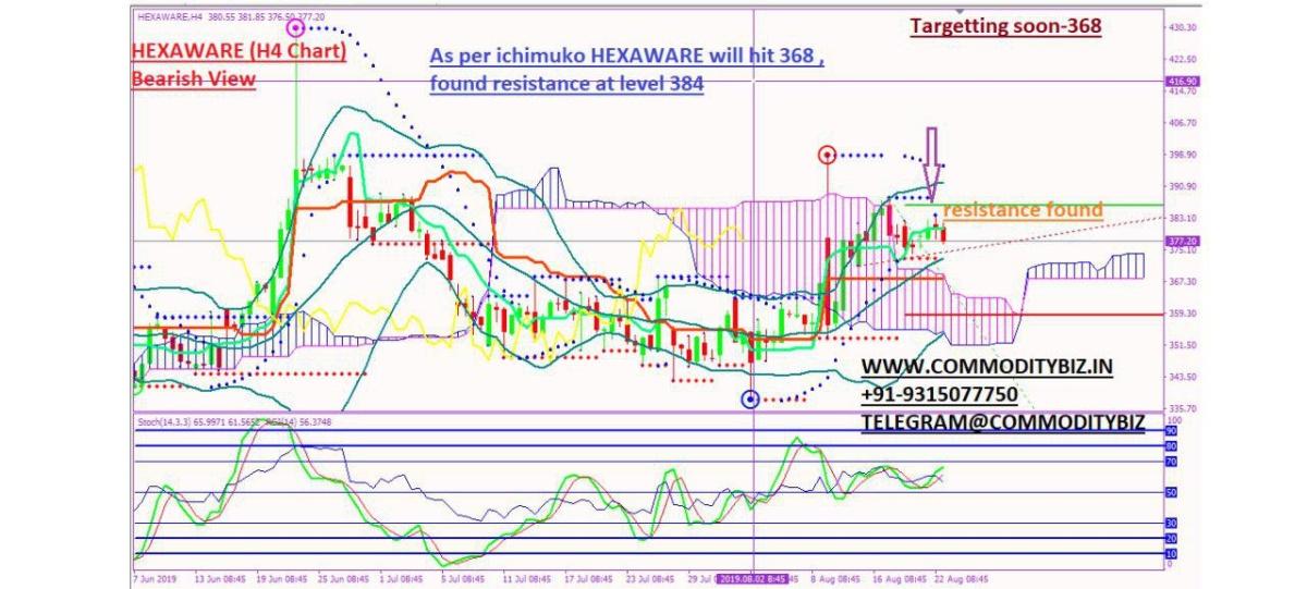 HEXAWARE - chart - 323051
