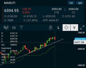 MARUTI - chart - 1160994