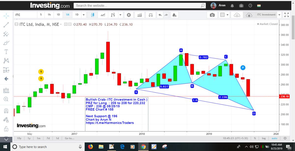 ITC - chart - 325740