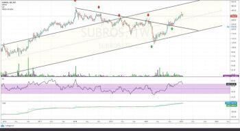 SUBROS - chart - 2012538