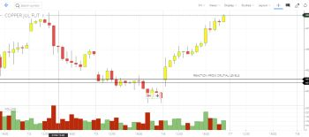 MCX:COPPER - chart - 990076