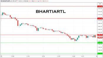 BHARTIARTL - chart - 1481940