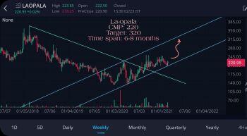 LAOPALA - chart - 2255448