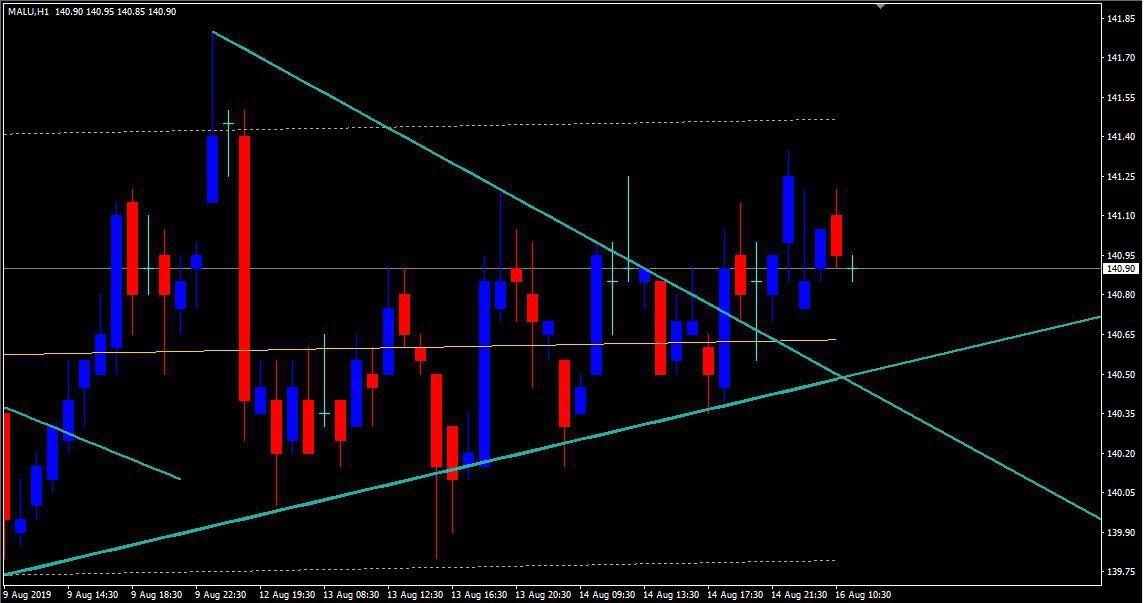 MCX:ALUMINIUM - chart - 320816