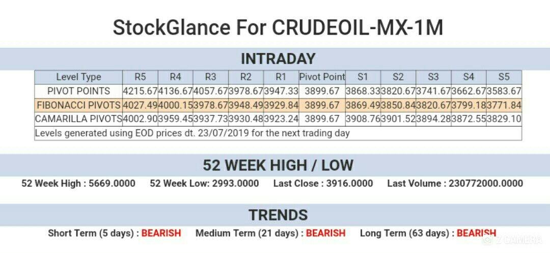 MCX:CRUDEOIL - 282008
