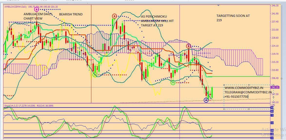 AMBUJACEM - chart - 301560
