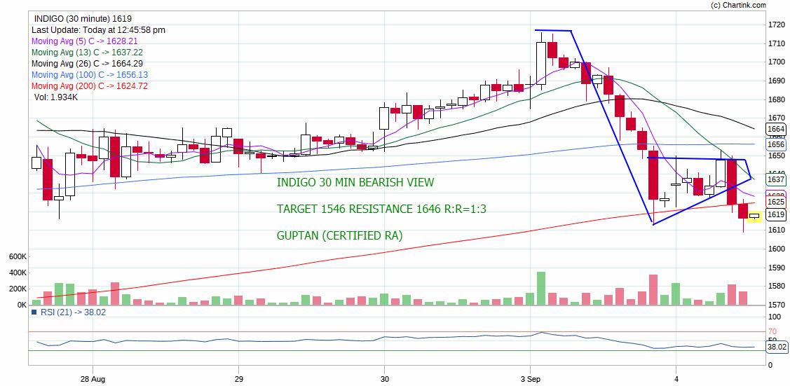 INDIGO - chart - 341705