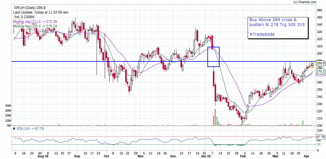 GRUH - chart - 133618