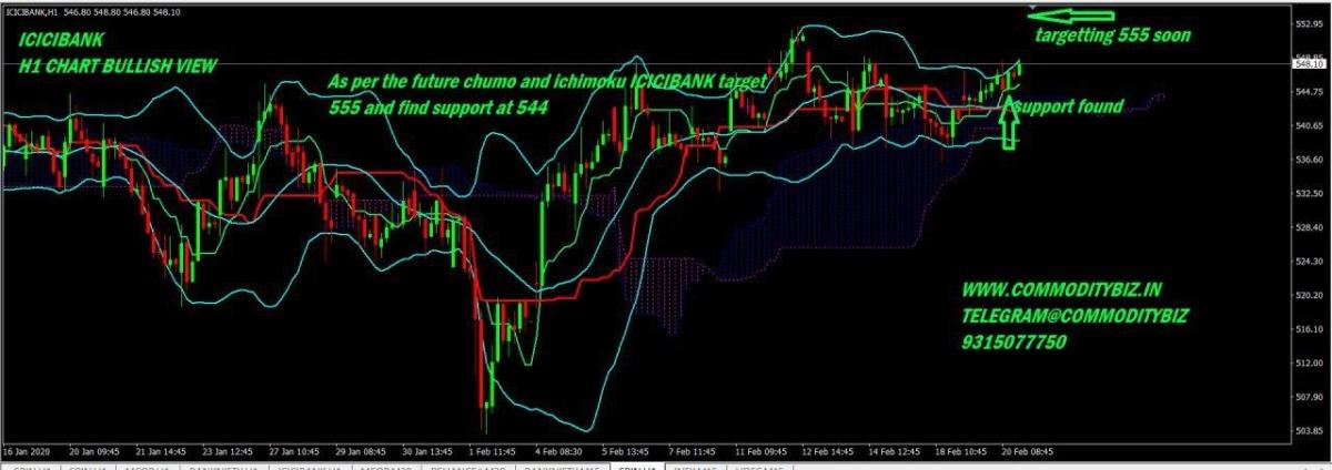 ICICIBANK - chart - 615017