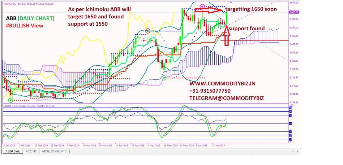 ABB - chart - 241318