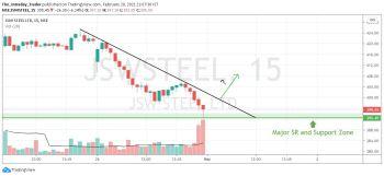 JSWSTEEL - chart - 2291245