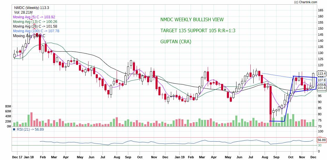 NMDC - chart - 467721