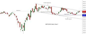 NESTLEIND - chart - 957259