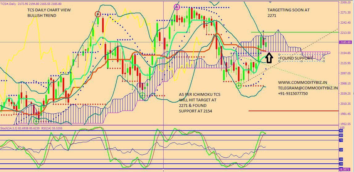 TCS - chart - 297630