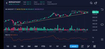 Investing University - chart - 4863275