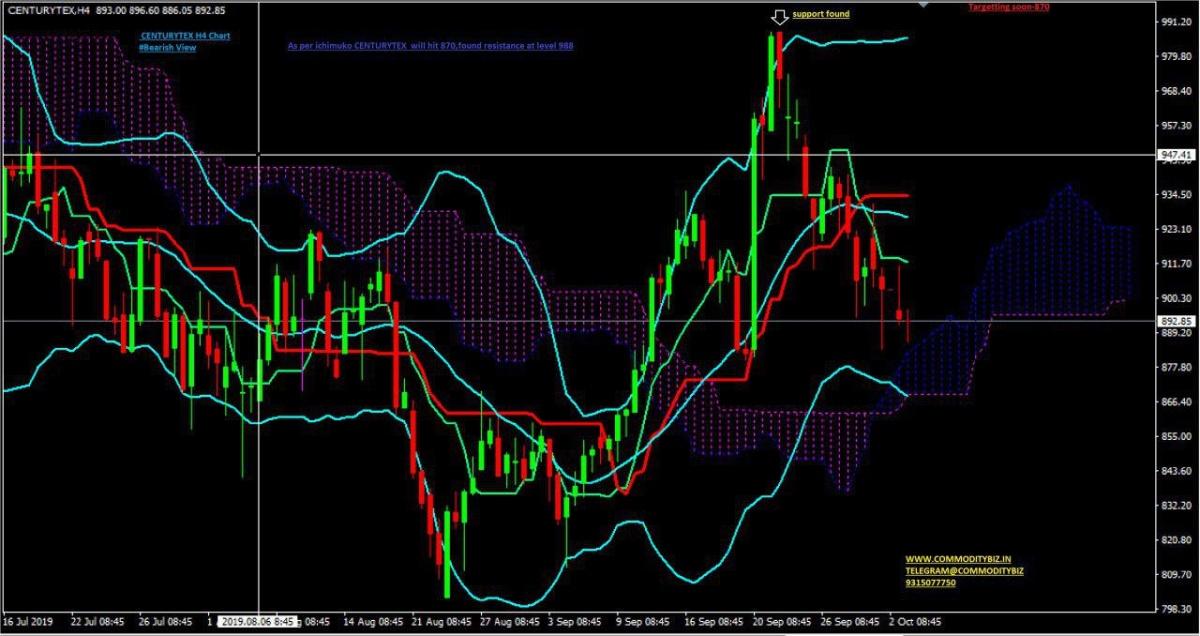 CENTURYTEX - chart - 385096