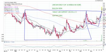 LINCOLN - chart - 504460