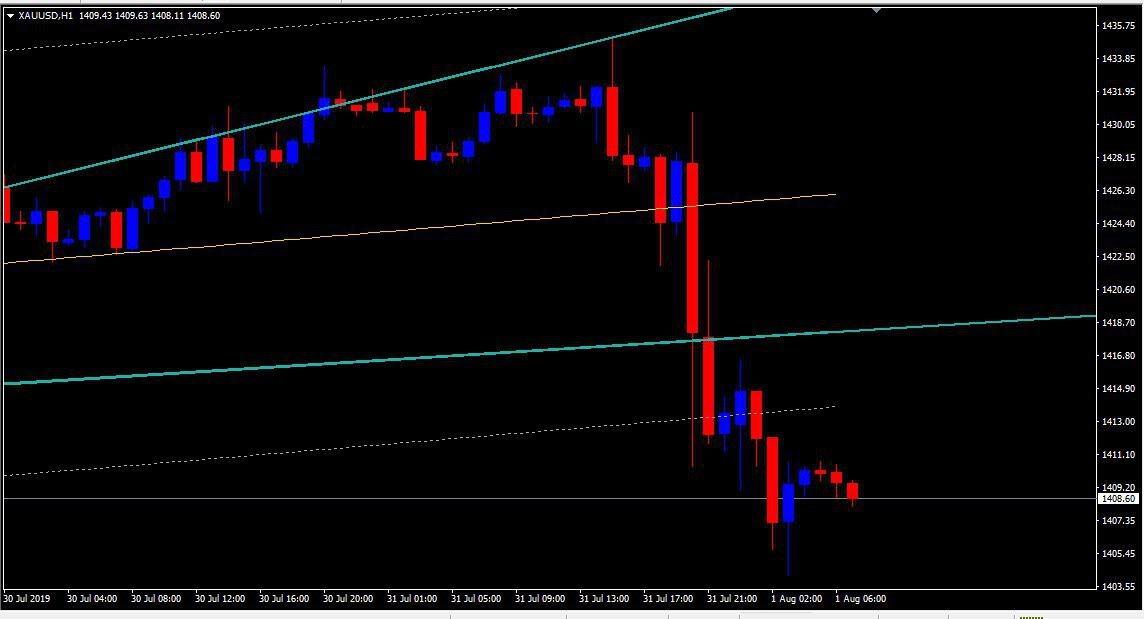 MCX:GOLD - chart - 322932